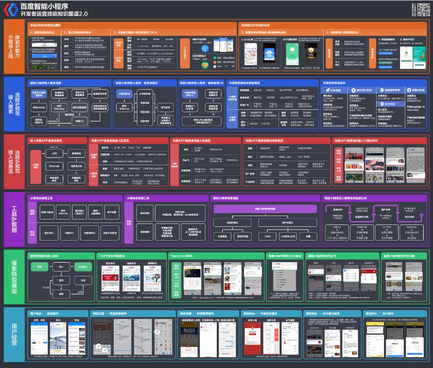 《百度智能小程序开发者运营技能知识图谱2.0》