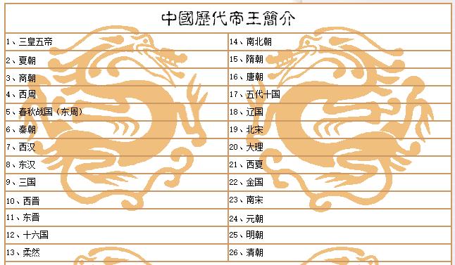 《中国历代帝王简介》电子书下载